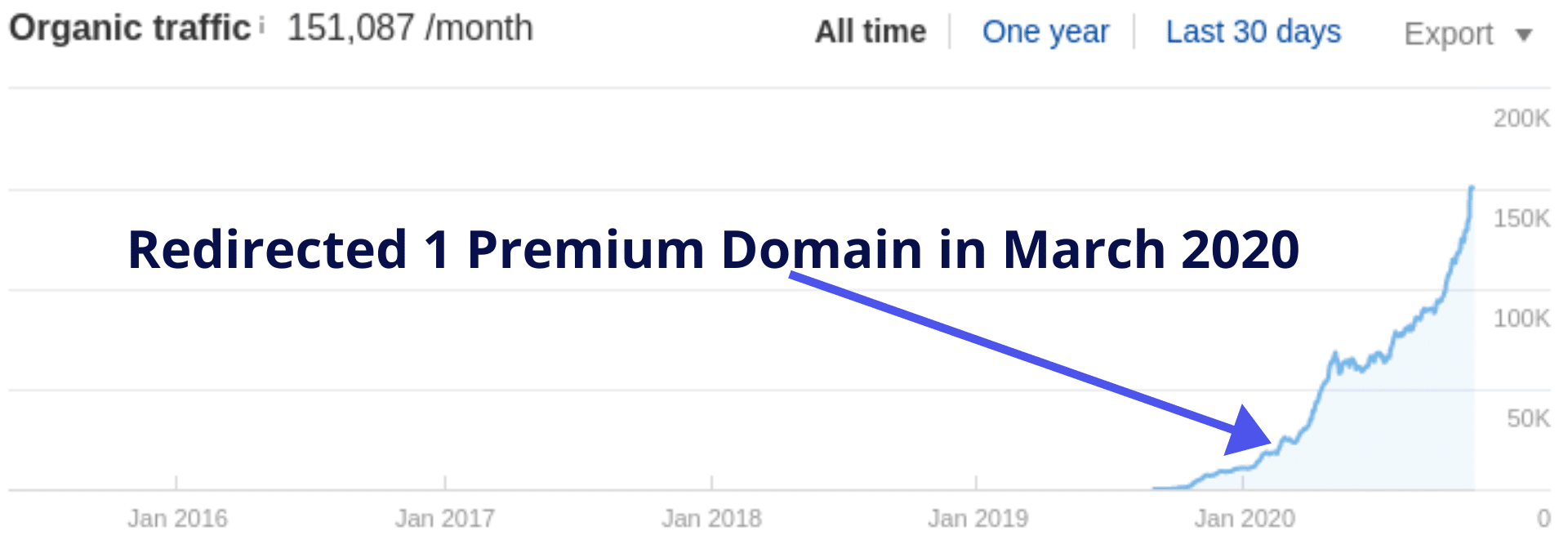 Customer redirected our premium domain to their money site's acqusition page, it took about 2 months for the effect to kick in.